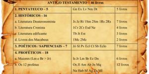 Como fazer uma citação bíblica?